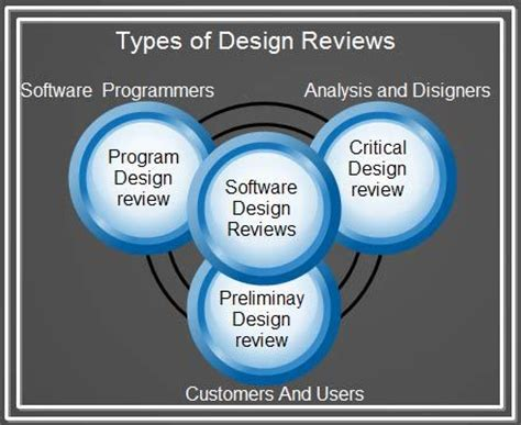 design engineer types related keywords suggestions for software reviews