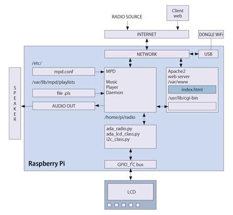 raspberry pi block diagram radio with raspberry pi open electronics