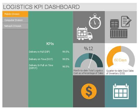 Logistics Performance Dashboard Template Sales Kpis Performance Dashboard Logistics On Time Delivery Kpi Template