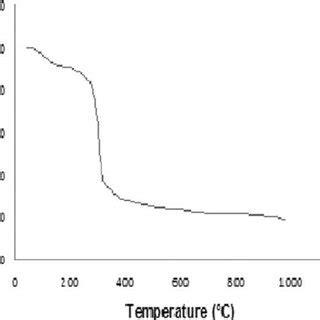 xrd pattern of nickel ferrite x ray diffraction pattern of sintered nickel zinc ferrite