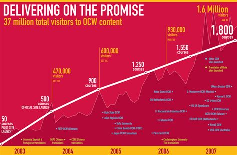 Mit Mba Mitopencourseware by Mit Opencourseware Publishes 1 800th Course Creative Commons
