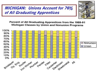 1st Year Plumbing Apprenticeship Wages by Mi Construction Careers