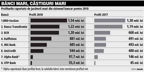 banci din romania topul celor mai profitabile b艫nci 238 n t1 2019 c 226 蝓tigurile