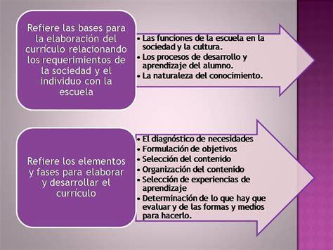 El Modelo Curricular De Hilda Taba Modelos Curriculares Hilda Taba