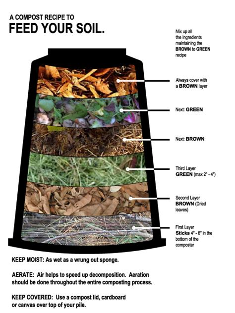 a guide to compost for your garden the garden