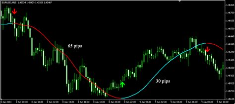 forex trading platform in nigeria forex trend indicators mt4 how to read trading charts