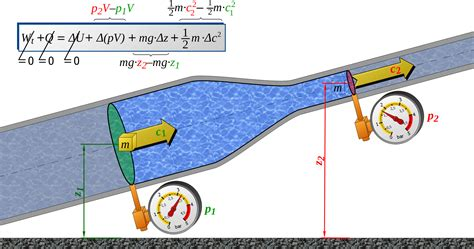 Bernoulli Scformula exkurs bernoulli gleichung maschinenbau physik