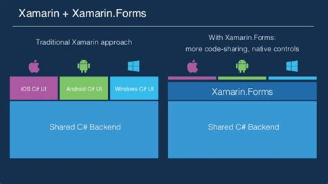 xamarin layout center couchbase workshop introduction to xamarin