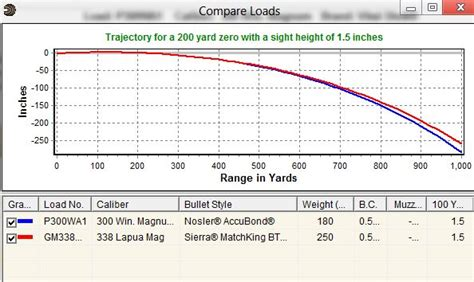 50 Bmg Trajectory by 338 Lapua Vs 300 Win Mag The Gear