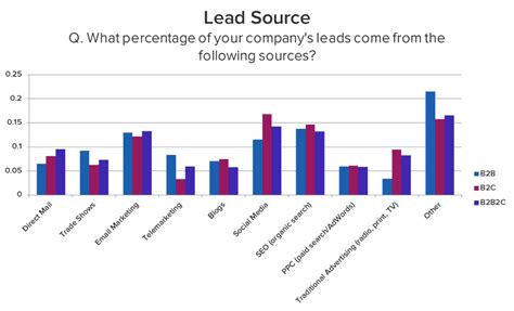 The Truthful Data Charts And Maps For Communication Ebook the about b2b lead what really works