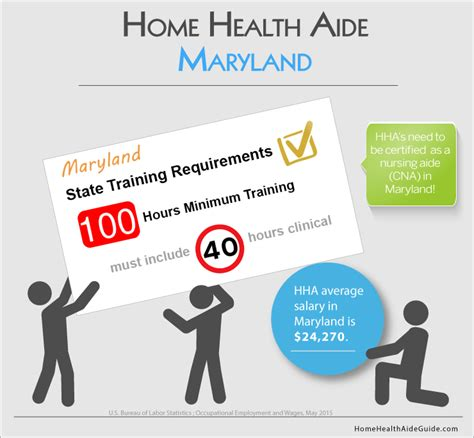 free software home health aide programs