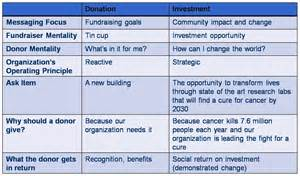donor cultivation plan template impact social velocity