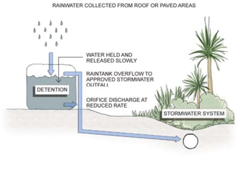 detention tank solutions rain water tanks for sale do i need a retention or detention water tank euro