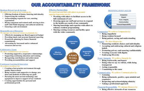 accountability framework template accountability framework