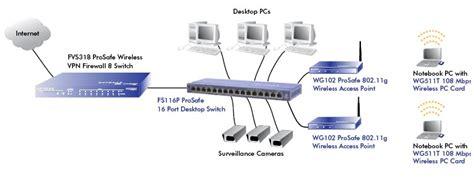 Netgear Fs116p Prosafe 16 Port Desktop Switch With 8 Port Poe Netguardstore Com Au Network Switch Port Diagram Template