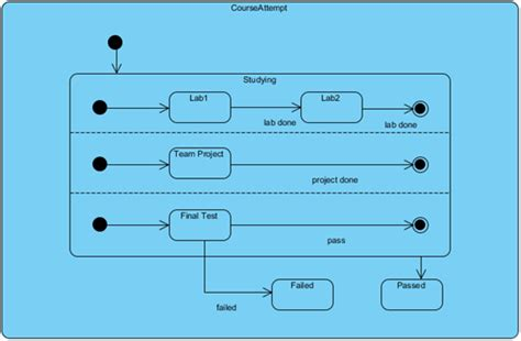 how to create state diagram create state diagram using open api visual paradigm how