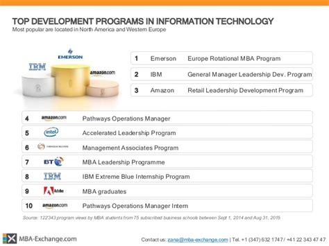 Emerson Europe Mba Talent Program by Mba Exchange 166 Mba Development Programs Report 2015