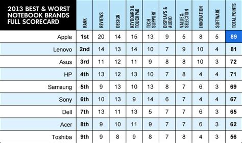 best laptops 2013 best and worst laptop brands 2015 ratings laptop mag