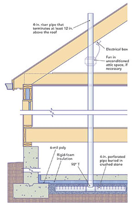 how to reduce radon gas in basement radon mitigation systems homebuilding