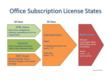 Office License Microsoft Office Upgrade Subscription License Expiration
