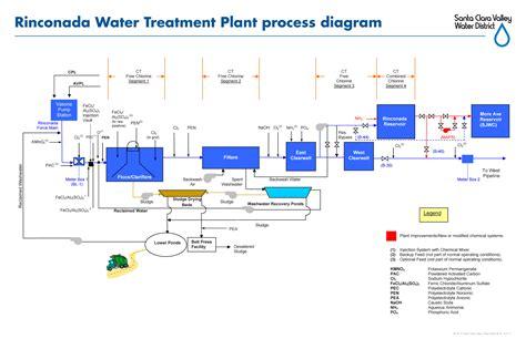 water treatment flow diagram process flow diagram of water treatment plant