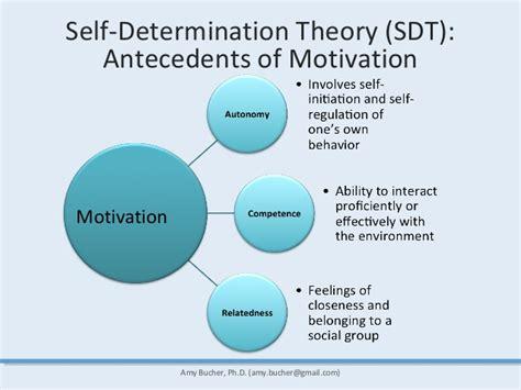 the psychology of motivation for design uxfest fresh