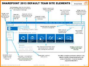 Office 365 Team Site Sharepoint 2013 Default Team Site Elements Views From
