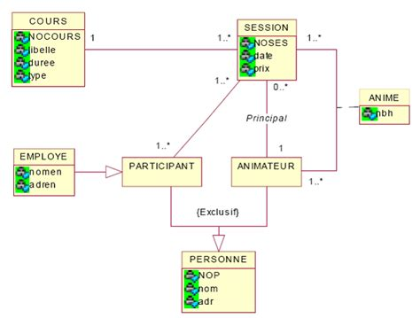 exercice diagramme de classe uml corrigé exercice corrig 233 uml gestion des formations d un institut