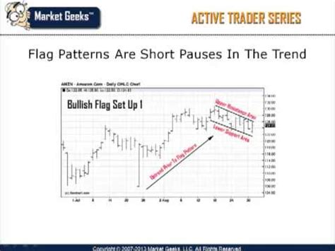 chart pattern recognition identifying the flag pattern chart pattern recognition trading bullish and bearish
