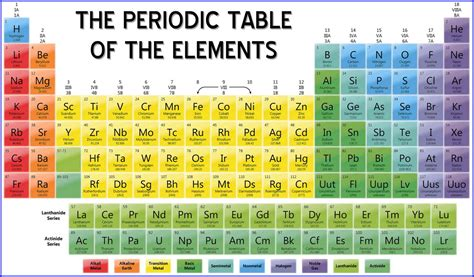 printable periodic table of elements with names bio exles