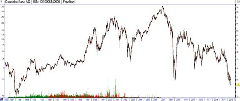 deutsche bank isin wertpapier profil deutsche bank wkn 514000 isin