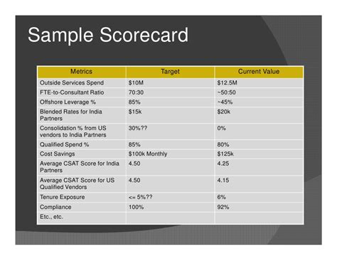 Supplier Report Card Template by Metrics For Vendor Management V4