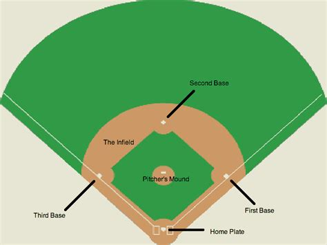 baseball infield diagram image gallery infield