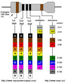 color resistor color coding of resistors and capacitors