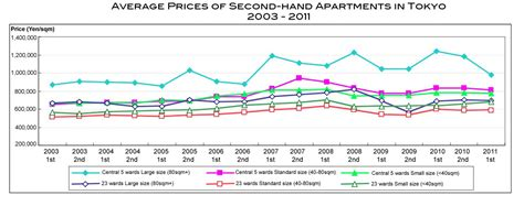 Do Apartment Prices Go In The Fall Prices Of Large Apartments In Tokyo Fall In Second Half Of