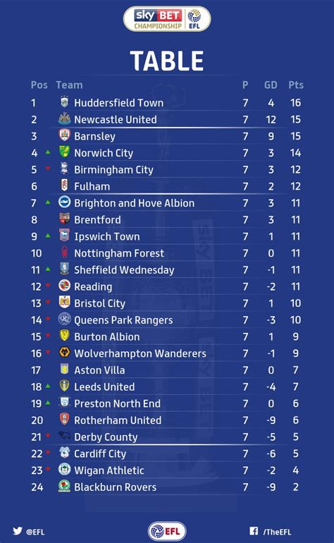 championship results and table footymad footymad