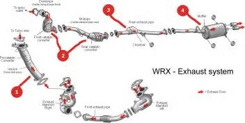 Exhaust System Car Diagram Basic Car Parts Diagram The Subaru Impreza Exhaust