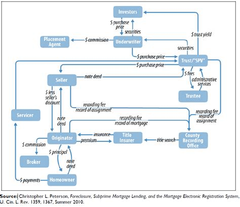 securitization flowchart culturefuture chart what a mortgage looks like