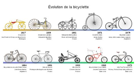 Different Type De Chauffage 1879 v 233 lo vikidia l encyclop 233 die des 8 13 ans