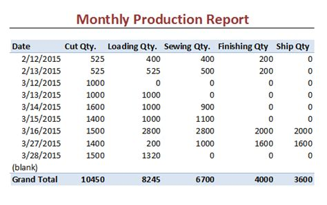 monthly production report template use pivot table and become smart in report excel template clothing study