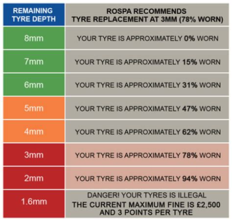 tire tread depths why it is important to your tyre tread depth etyres