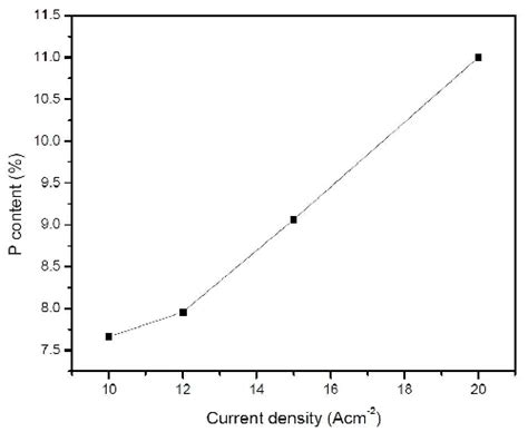current density thin resistor development of ni based high wear resistance composite coatings products finishing