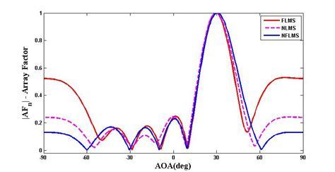 pattern analysis of uniform circular array synthesis of adaptive uniform circular array using