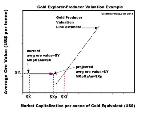 fair market price calculations