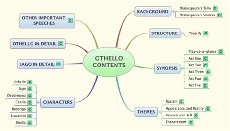 themes found in othello othello character map related keywords suggestions