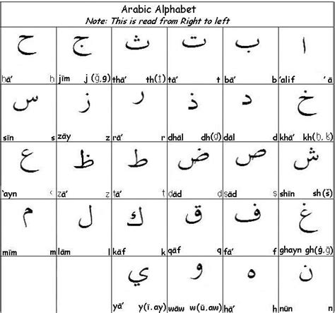 Arabic Letters With Numbers