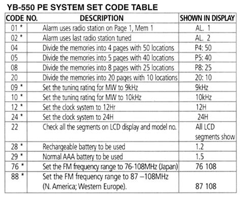 Table Code by Grundig Yb 550 Pe Code Table