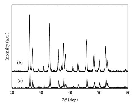 xrd pattern of calcium carbonate facile synthesis of calcium carbonate nanoparticles from