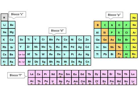 quali sono i metalli nella tavola periodica tavola periodica degli elementi