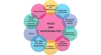 Social Workers Duties And Responsibilities by Page And Welcome
